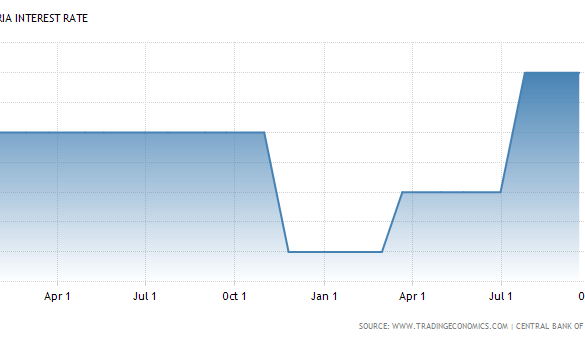 nigeria-interest-rate